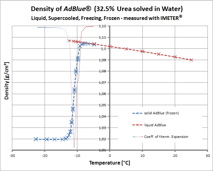 Diagramm of AdBlue Density in dependance on Temperature: Density of a 32.5% Urea Water solution, density of liquid and frozen AdBlue